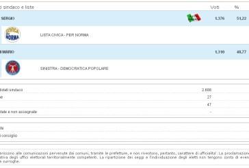 Elezioni Norma, confermato Sergio Mancini