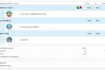 Elezioni Pontinia, Tombolillo stravince: 66,1%