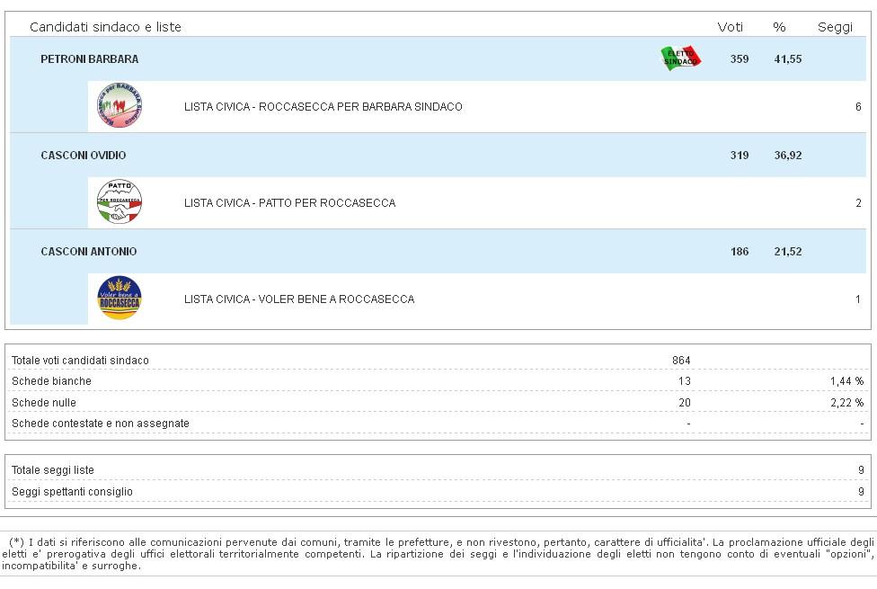 elezioni-roccasecca-risultati
