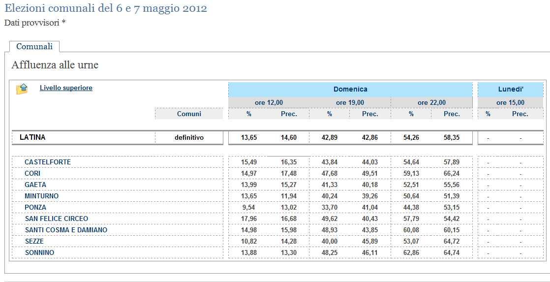 affluenza-elezioni-6-maggio-2012-latina