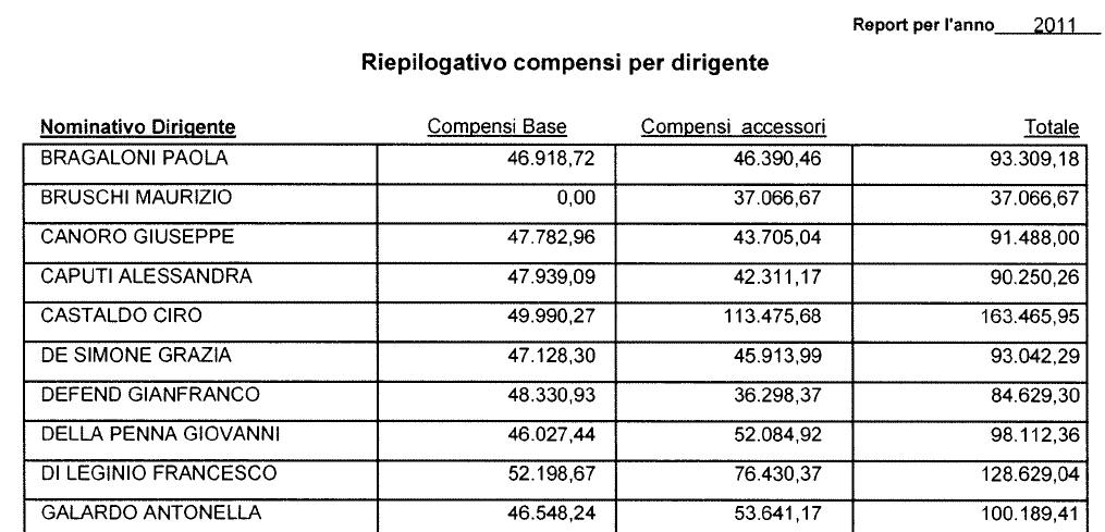 retribuzioni-dirigenti-comune-latina-2011-latina24ore
