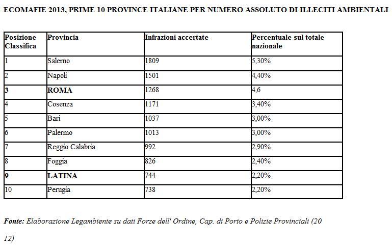 ecomafia-latina-24ore-legambiente-2013-001