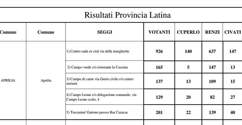 risultati-pd-primarie-latina