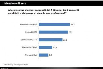 Elezioni a Latina, nuovo sondaggio: Calandrini 29,2% Forte 27,2% Coletta 22,1%