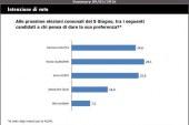 Elezioni a Latina, sondaggio a sorpresa: ecco tutti i dati
