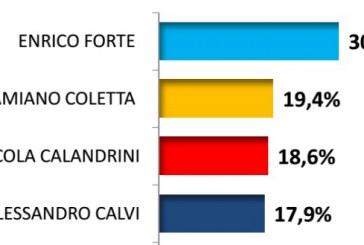 Elezioni a Latina, sondaggio Piepoli: Forte 30,6% Coletta 19,4% Calandrini 18,6% Calvi 17,9%