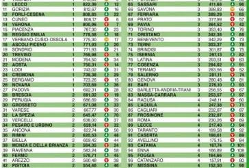 Qualità della vita, Latina perde 13 posizioni e scende al 76° posto: ecco tutti i dati