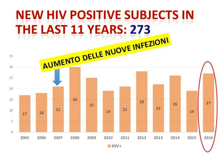Aids a Latina, nel 2016 sono state 27 le nuove infezioni: tutti i dati