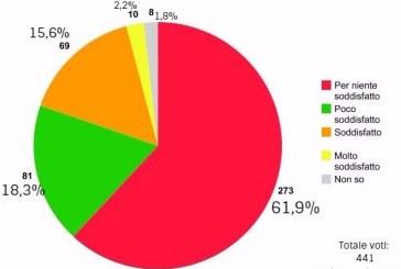Quanto sei soddisfatto di Coletta? Ecco i risultati del sondaggio di Latina24ore.it e Sei di Latina se la ami
