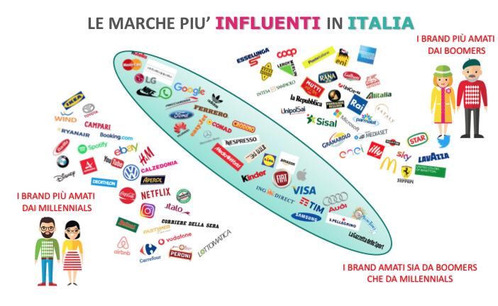 Infografica: ecco i brand più influenti per (quasi) tutti