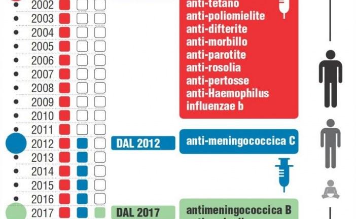 Vaccini obbligatori, la guida per i genitori: documenti, procedure, moduli e sanzioni