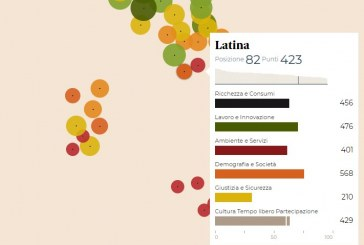 Qualità della vita, Latina perde 5 posizioni: ecco tutti i dati
