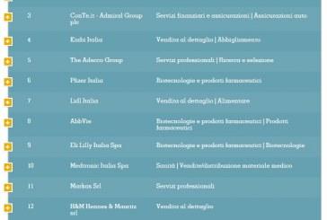 Pfizer scala la classifica delle migliori aziende in cui lavorare in Italia