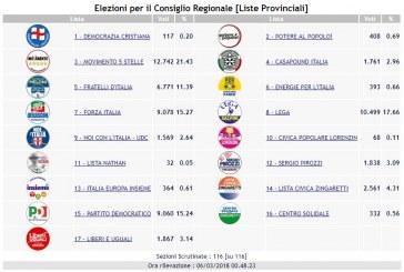 Elezioni regionali, tutti i risultati a Latina. Lega al 17,6%