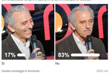Sondaggio sul gradimento di Coletta: 2.260 voti, 17% soddisfatto, 83% no