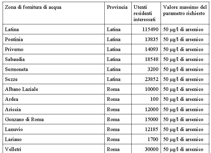 arsenico-acqua-latina-00001